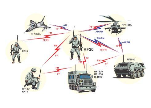 Tactical Radio Communications