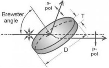 Polarization Optics